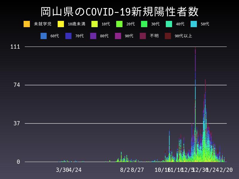 2021年2月20日 岡山県 新型コロナウイルス新規陽性者数 グラフ