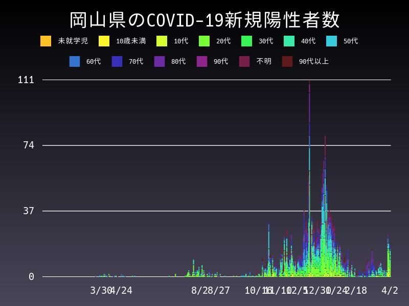 2021年4月2日 岡山県 新型コロナウイルス新規陽性者数 グラフ