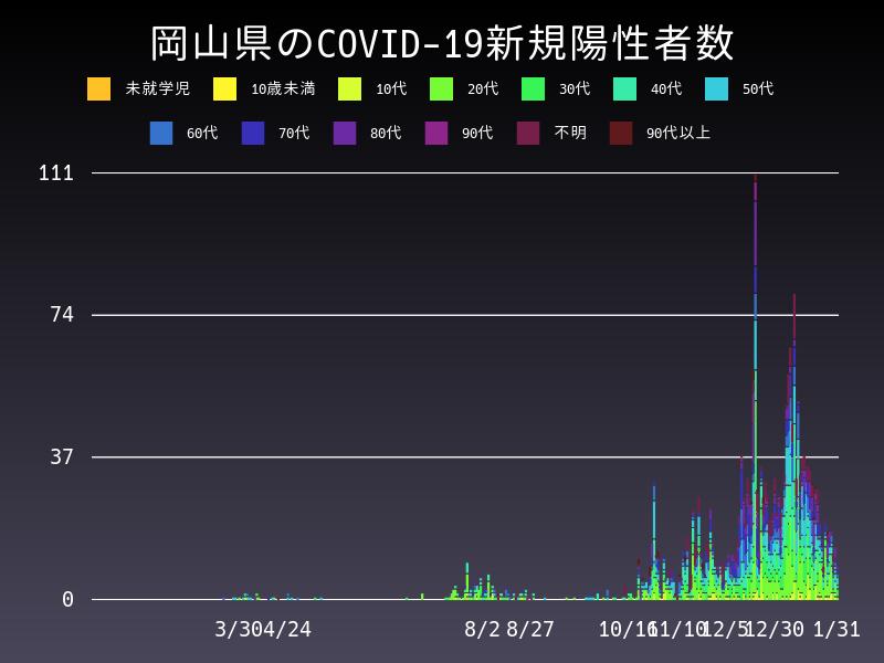 2021年1月31日 岡山県 新型コロナウイルス新規陽性者数 グラフ