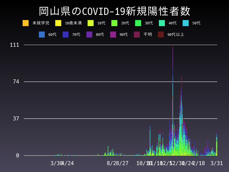 2021年3月31日 岡山県 新型コロナウイルス新規陽性者数 グラフ