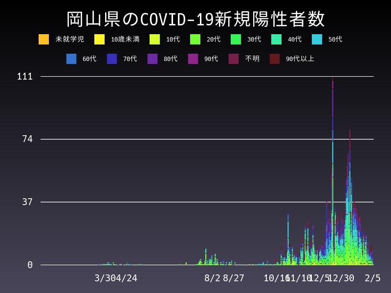 2021年2月5日 岡山県 新型コロナウイルス新規陽性者数 グラフ