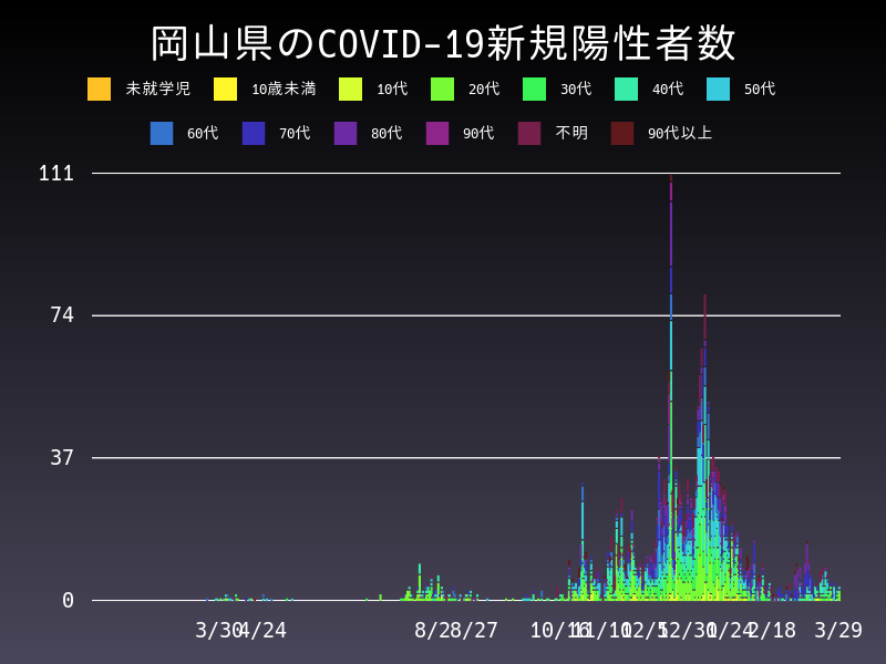 2021年3月29日 岡山県 新型コロナウイルス新規陽性者数 グラフ