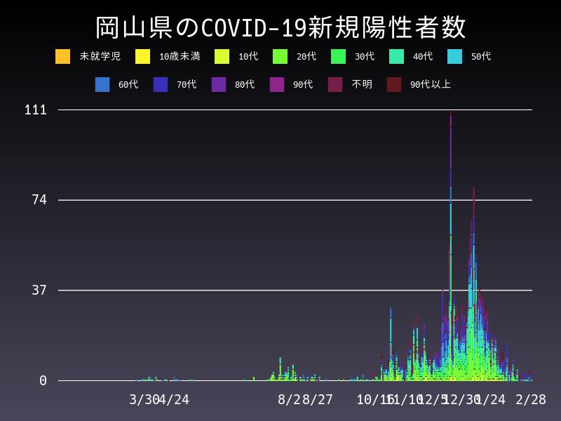 2021年2月28日 岡山県 新型コロナウイルス新規陽性者数 グラフ