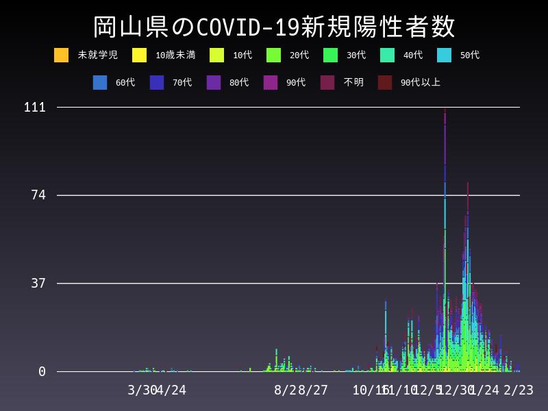 2021年2月23日 岡山県 新型コロナウイルス新規陽性者数 グラフ