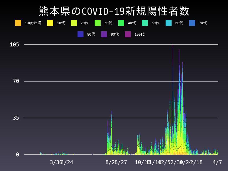 2021年4月7日 熊本県 新型コロナウイルス新規陽性者数 グラフ