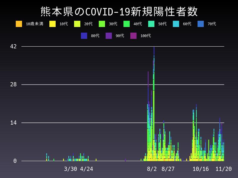 2020年11月20日 熊本県 新型コロナウイルス新規陽性者数 グラフ