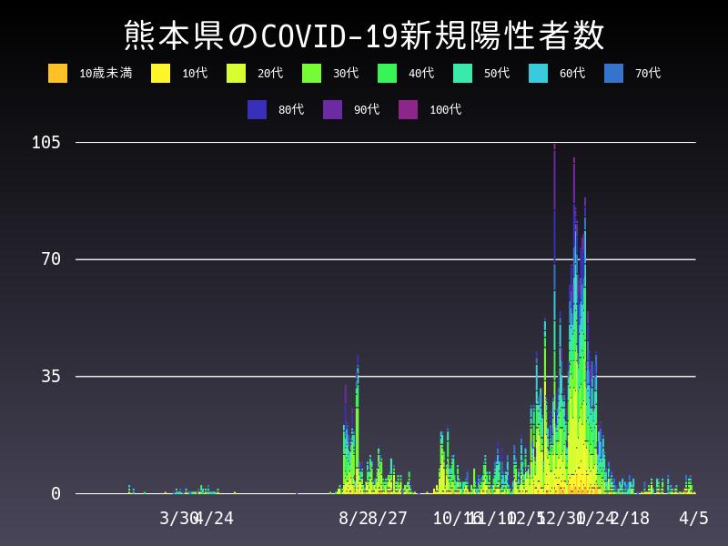 2021年4月5日 熊本県 新型コロナウイルス新規陽性者数 グラフ