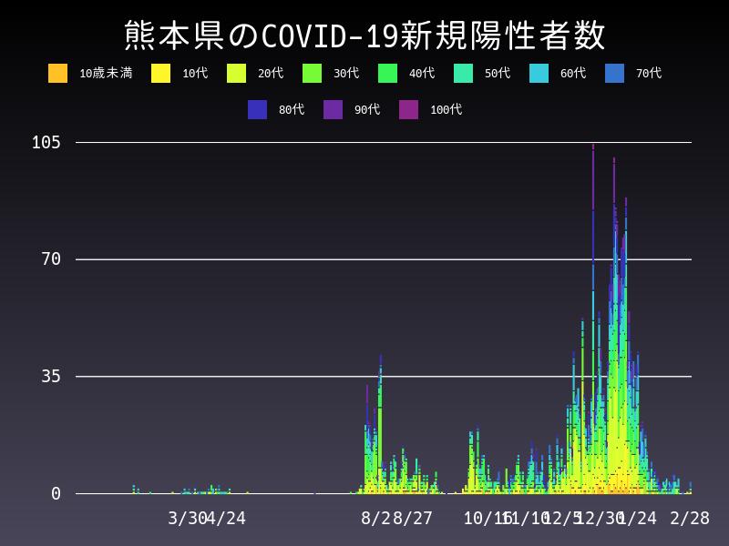 2021年2月28日 熊本県 新型コロナウイルス新規陽性者数 グラフ