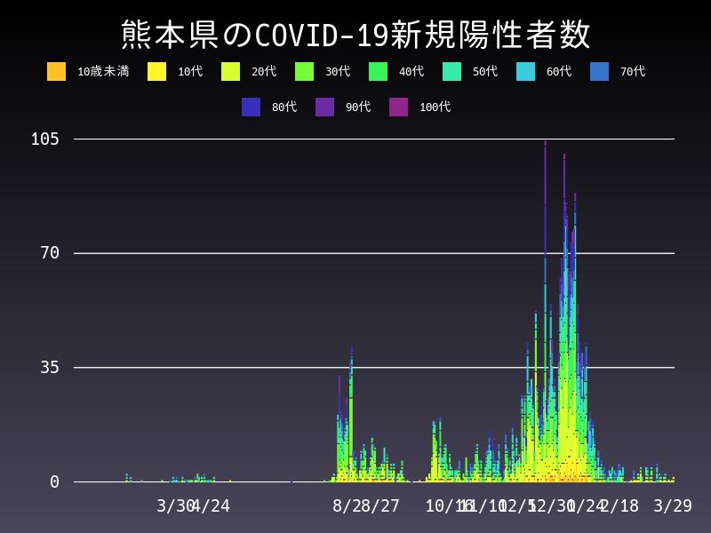 2021年3月29日 熊本県 新型コロナウイルス新規陽性者数 グラフ