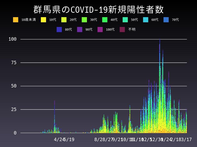 2021年3月17日 群馬県 新型コロナウイルス新規陽性者数 グラフ