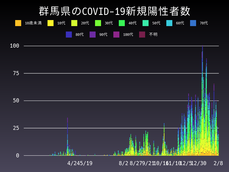 2021年2月8日 群馬県 新型コロナウイルス新規陽性者数 グラフ