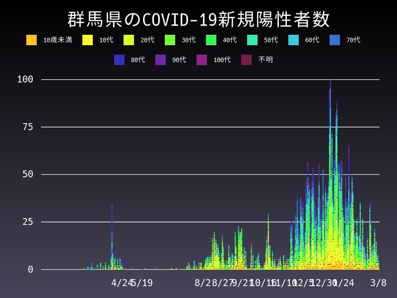 2021年3月8日 群馬県 新型コロナウイルス新規陽性者数 グラフ