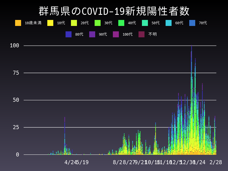 2021年2月28日 群馬県 新型コロナウイルス新規陽性者数 グラフ