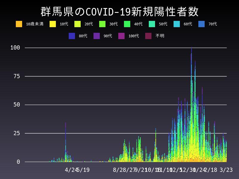 2021年3月23日 群馬県 新型コロナウイルス新規陽性者数 グラフ