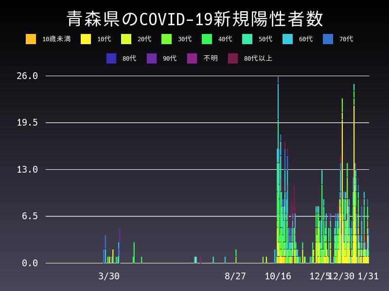 2021年1月31日 青森県 新型コロナウイルス新規陽性者数 グラフ