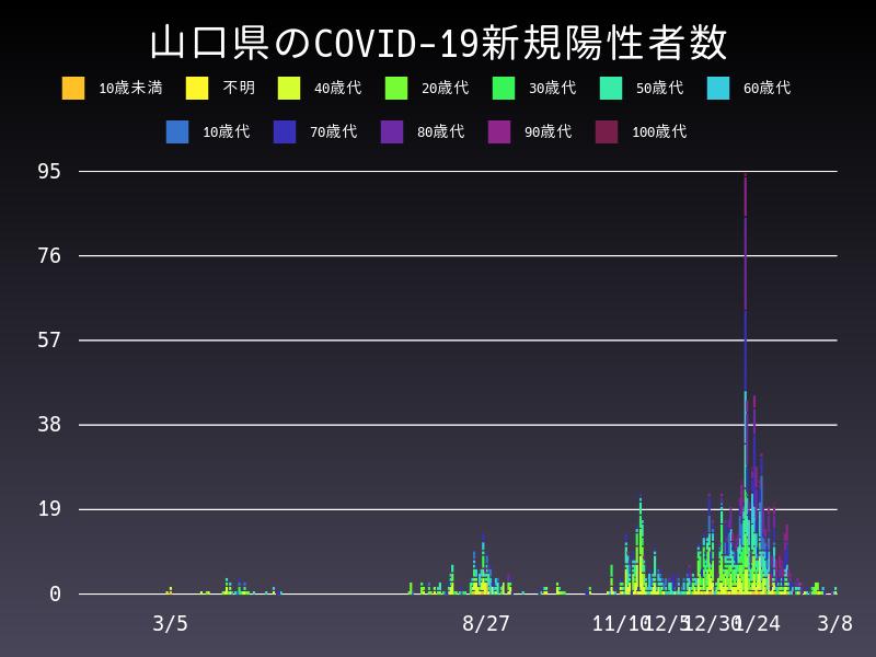 2021年3月8日 山口県 新型コロナウイルス新規陽性者数 グラフ