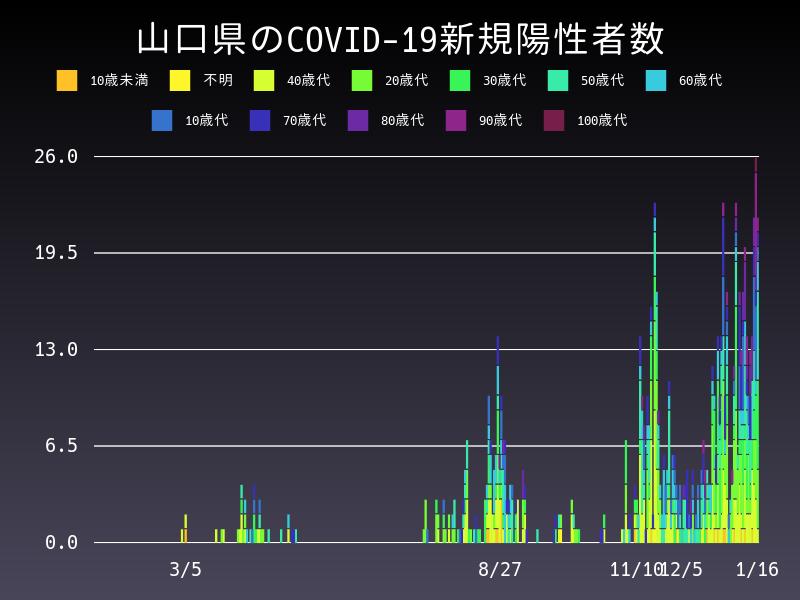 2021年1月16日 山口県 新型コロナウイルス新規陽性者数 グラフ