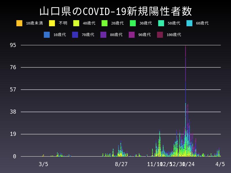 2021年4月5日 山口県 新型コロナウイルス新規陽性者数 グラフ