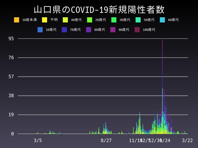 2021年3月22日 山口県 新型コロナウイルス新規陽性者数 グラフ