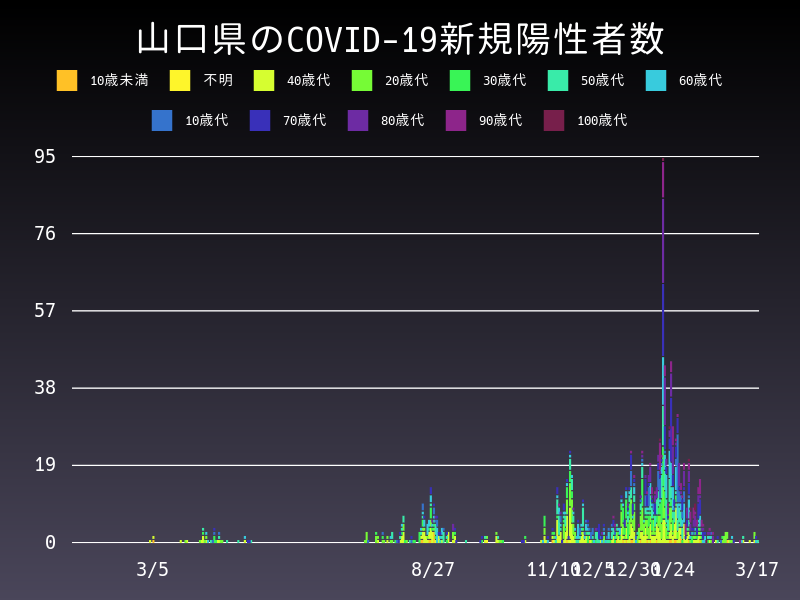 2021年3月17日 山口県 新型コロナウイルス新規陽性者数 グラフ
