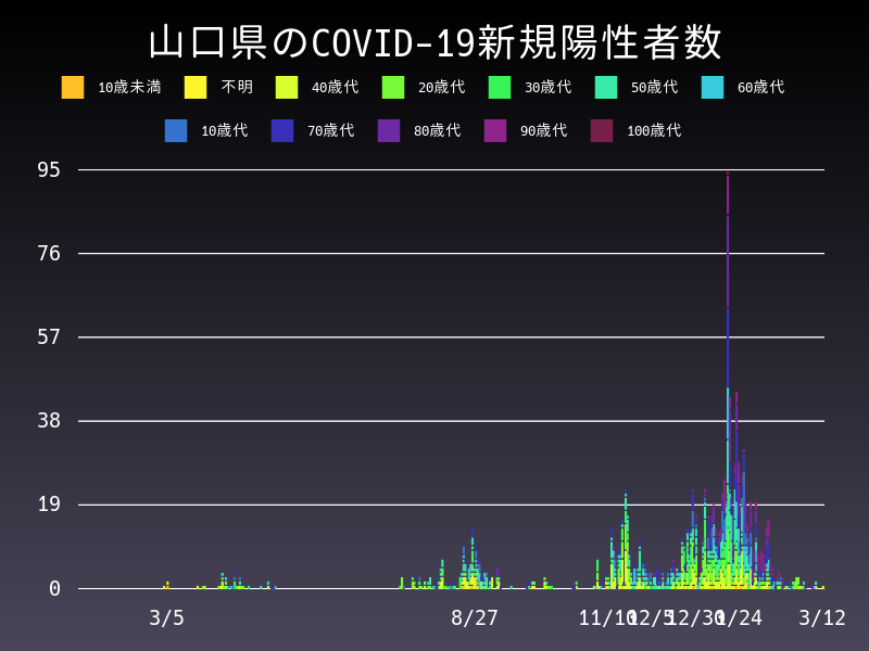 2021年3月12日 山口県 新型コロナウイルス新規陽性者数 グラフ