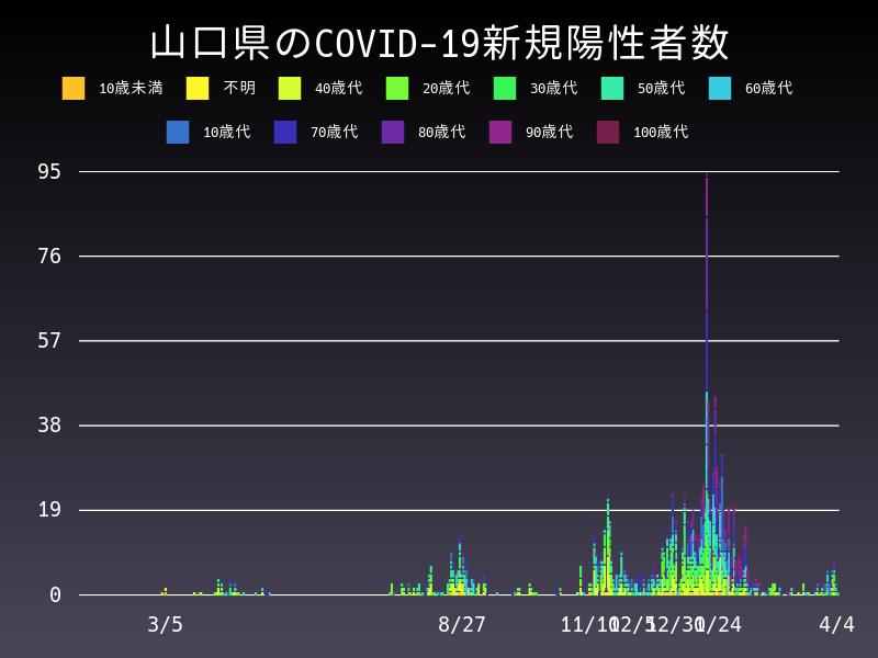 2021年4月4日 山口県 新型コロナウイルス新規陽性者数 グラフ
