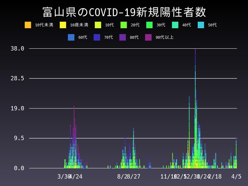 2021年4月5日 富山県 新型コロナウイルス新規陽性者数 グラフ
