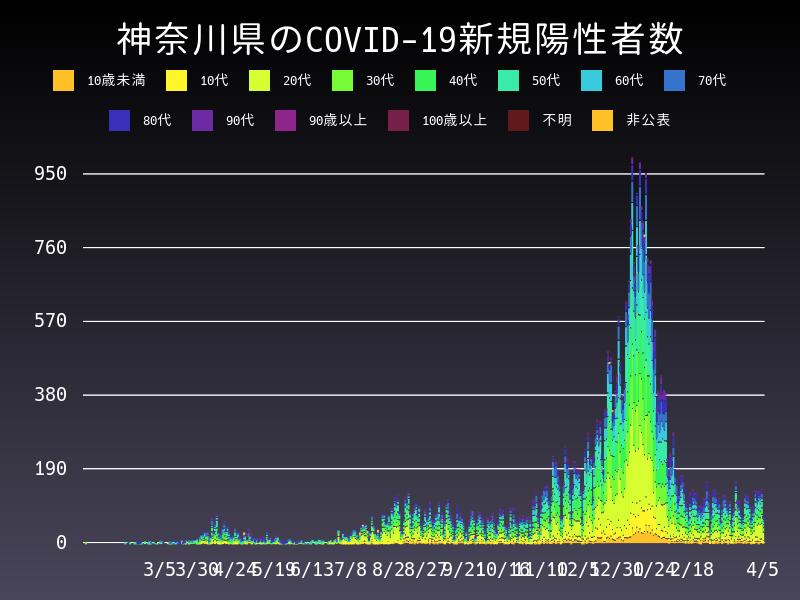 2021年4月5日 神奈川県 新型コロナウイルス新規陽性者数 グラフ