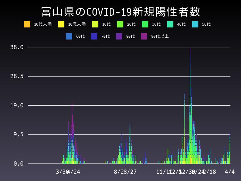 2021年4月4日 富山県 新型コロナウイルス新規陽性者数 グラフ