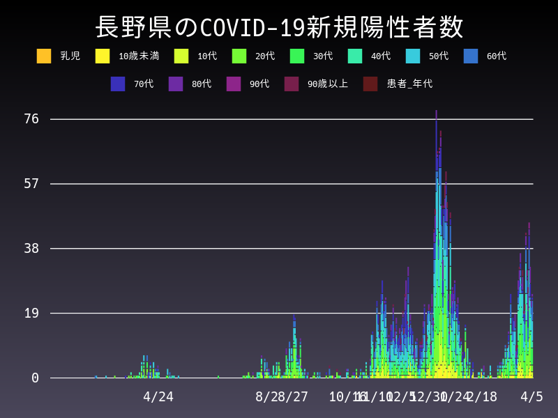 2021年4月5日 長野県 新型コロナウイルス新規陽性者数 グラフ