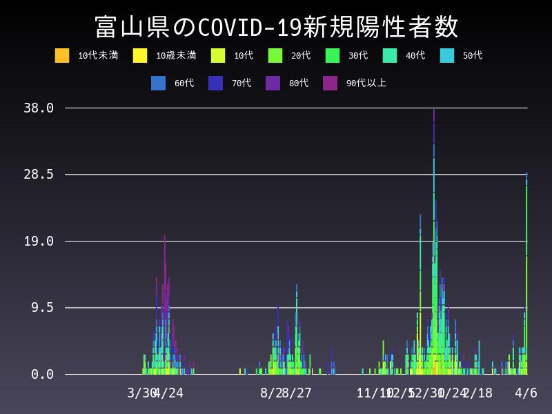 2021年4月6日 富山県 新型コロナウイルス新規陽性者数 グラフ