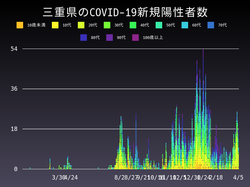 2021年4月5日 三重県 新型コロナウイルス新規陽性者数 グラフ