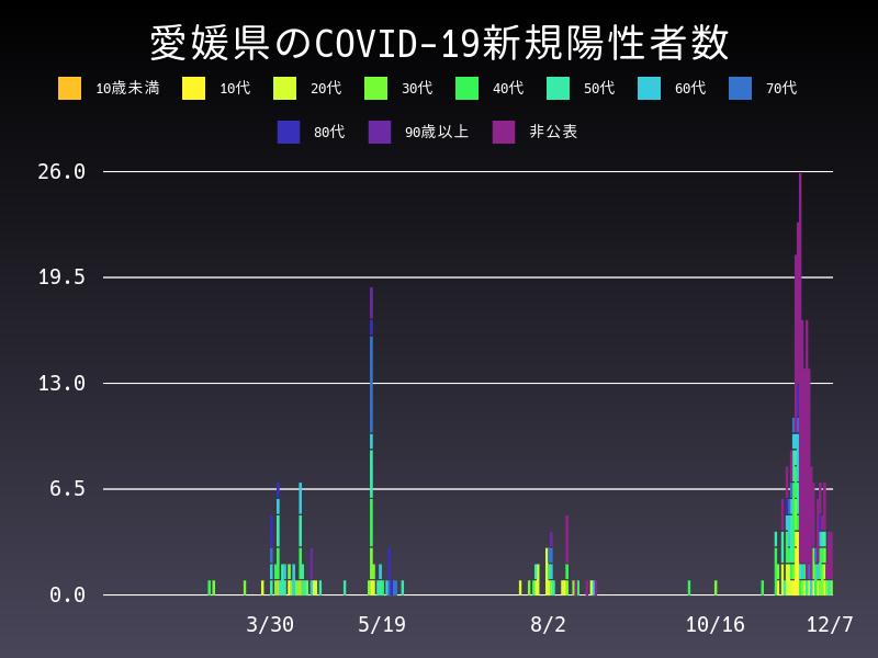 2020年12月7日 愛媛県 新型コロナウイルス新規陽性者数 グラフ