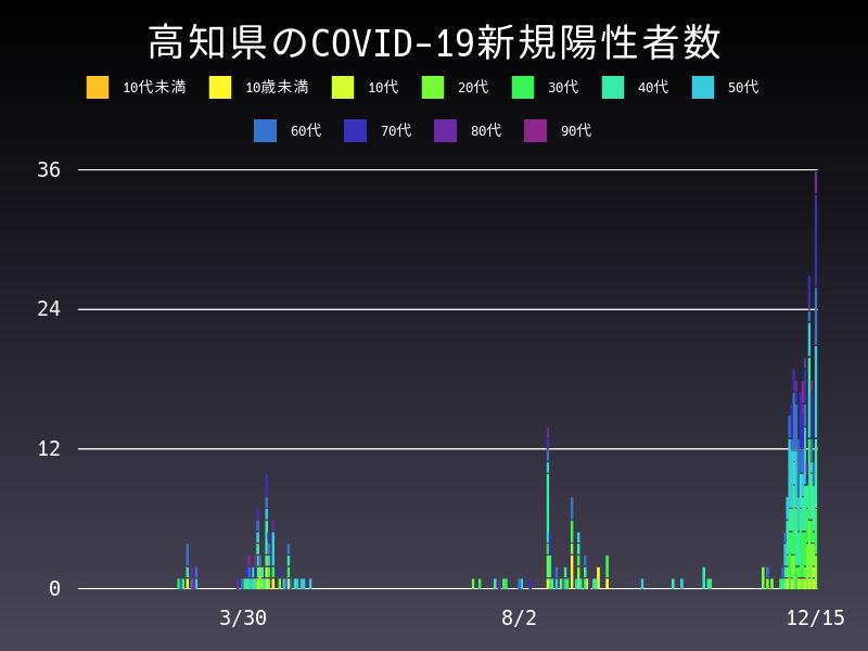 2020年12月15日 高知県 新型コロナウイルス新規陽性者数 グラフ