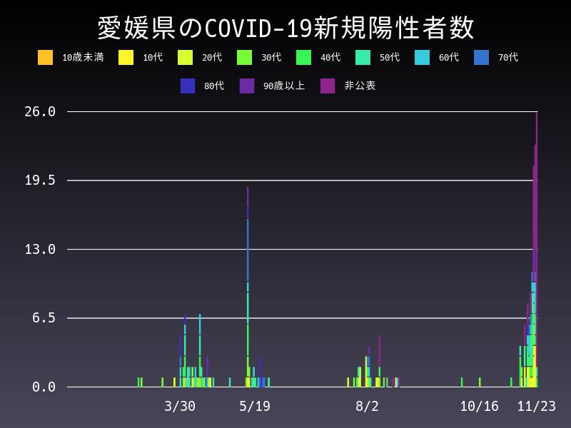 2020年11月23日 愛媛県 新型コロナウイルス新規陽性者数 グラフ