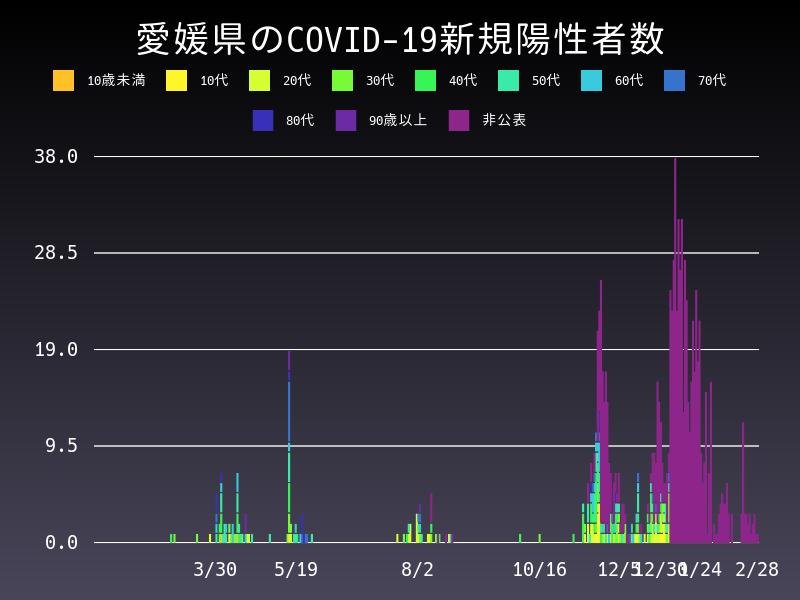 2021年2月28日 愛媛県 新型コロナウイルス新規陽性者数 グラフ