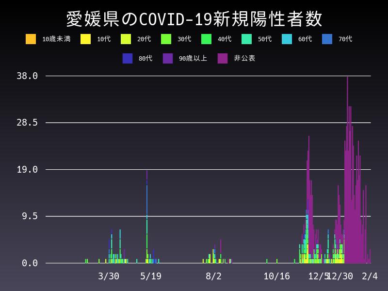 2021年2月4日 愛媛県 新型コロナウイルス新規陽性者数 グラフ