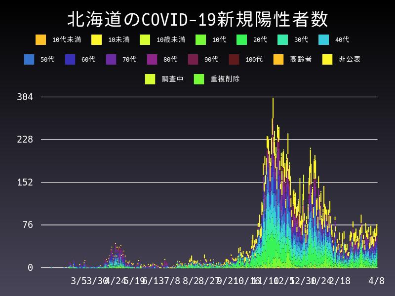 2021年4月8日 北海道 新型コロナウイルス新規陽性者数 グラフ