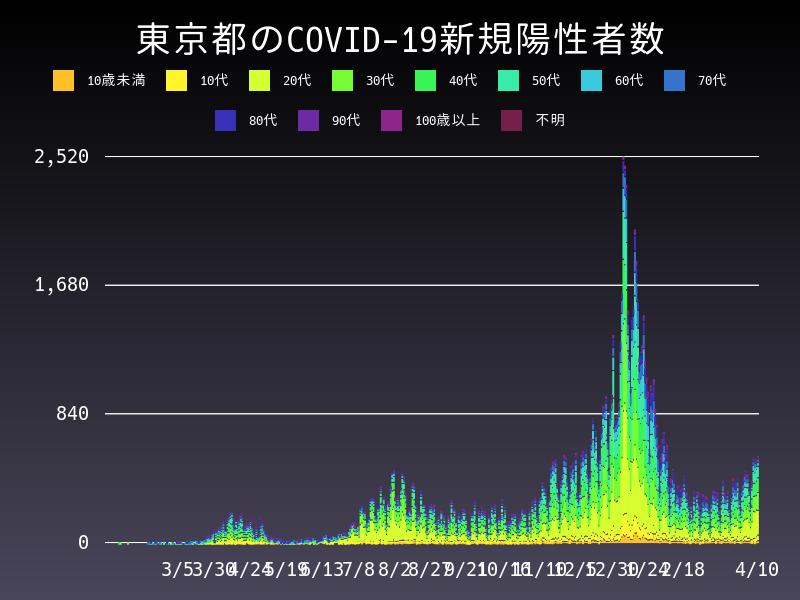 2021年4月10日 東京都 新型コロナウイルス新規陽性者数 グラフ