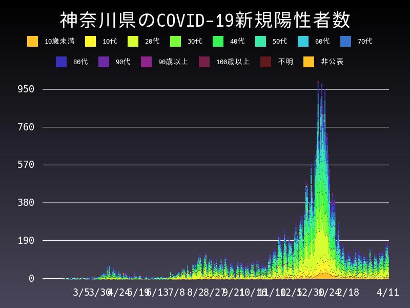 2021年4月11日 神奈川県 新型コロナウイルス新規陽性者数 グラフ