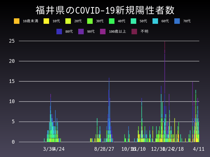 2021年4月11日 福井県 新型コロナウイルス新規陽性者数 グラフ