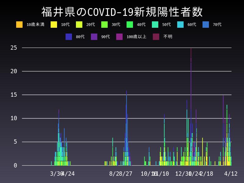 2021年4月12日 福井県 新型コロナウイルス新規陽性者数 グラフ