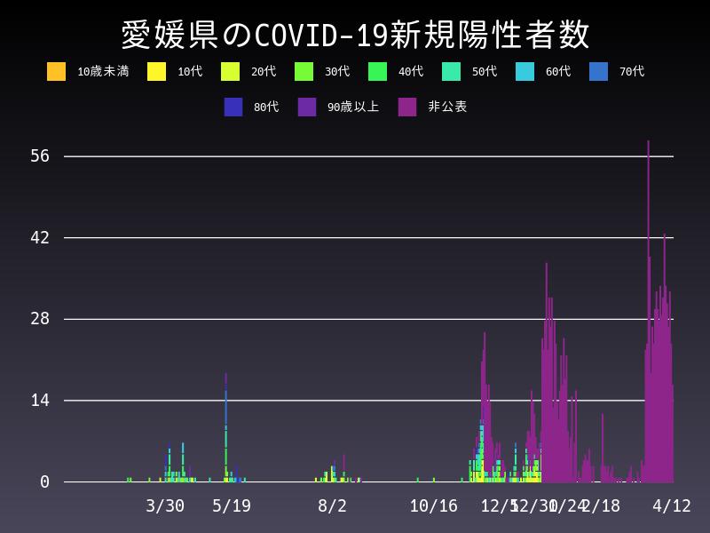 2021年4月12日 愛媛県 新型コロナウイルス新規陽性者数 グラフ