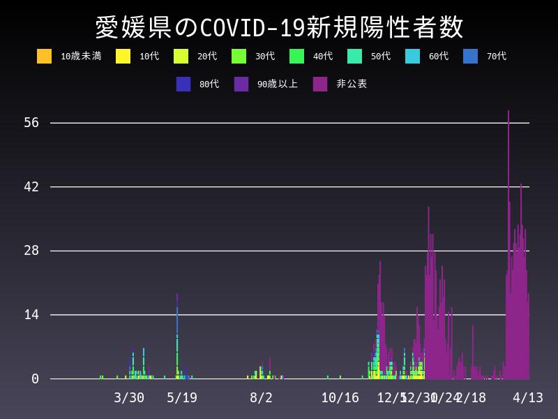 2021年4月13日 愛媛県 新型コロナウイルス新規陽性者数 グラフ