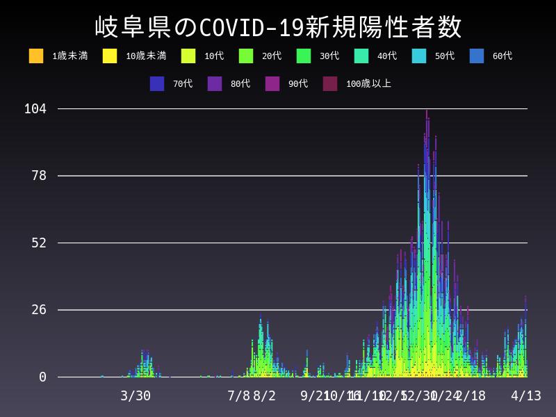 2021年4月13日 岐阜県 新型コロナウイルス新規陽性者数 グラフ