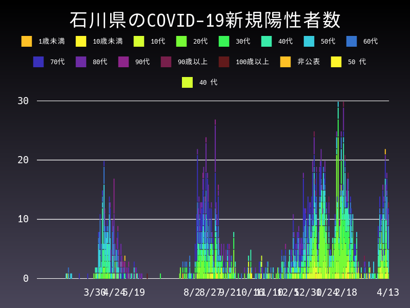 2021年4月13日 石川県 新型コロナウイルス新規陽性者数 グラフ
