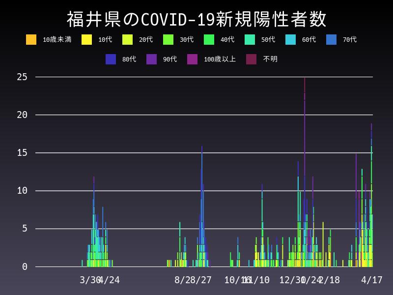 2021年4月17日 福井県 新型コロナウイルス新規陽性者数 グラフ