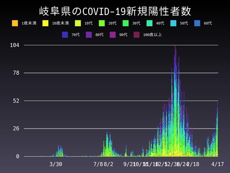2021年4月17日 岐阜県 新型コロナウイルス新規陽性者数 グラフ