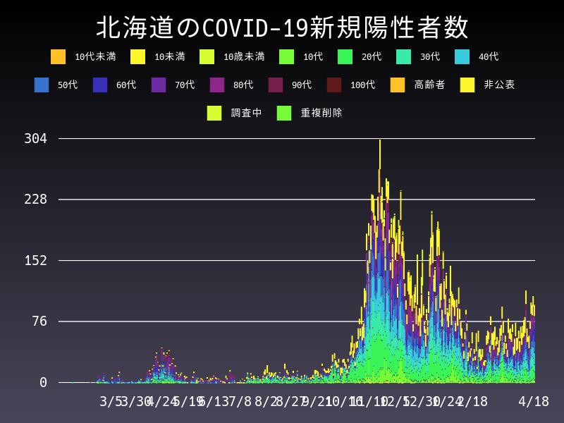 2021年4月18日 北海道 新型コロナウイルス新規陽性者数 グラフ