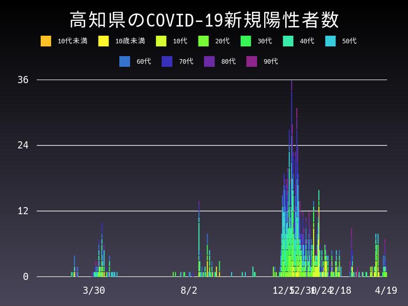 2021年4月19日 高知県 新型コロナウイルス新規陽性者数 グラフ